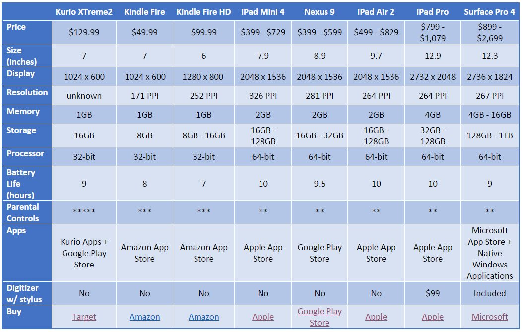 Tablet Compare