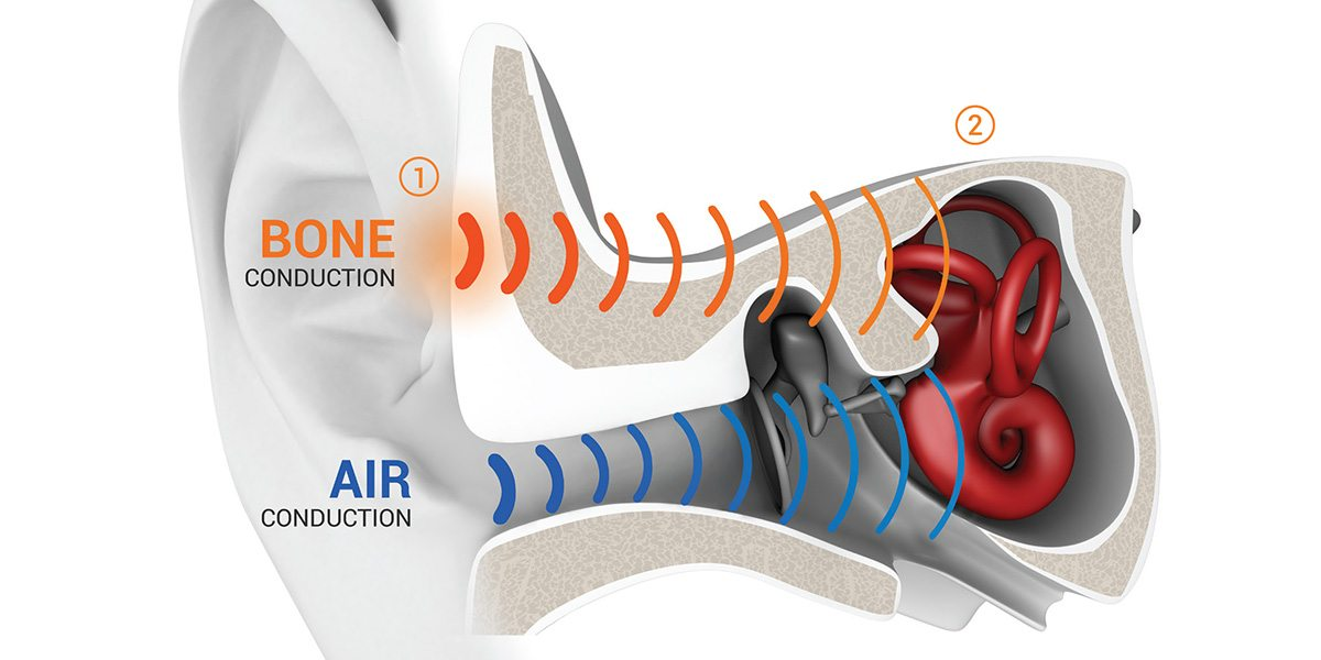 AfterShokz Bone Conduction Diagram