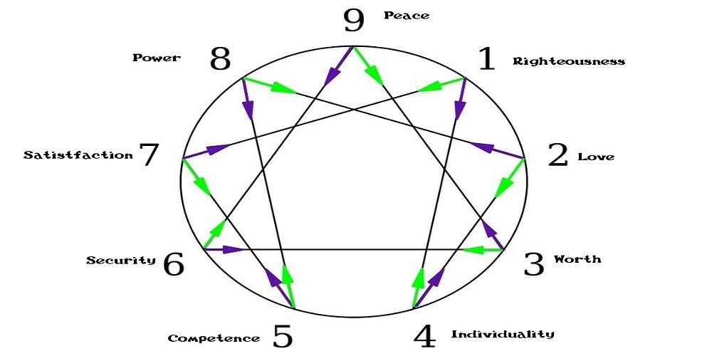 Enneagram: A Practical Personality Type System