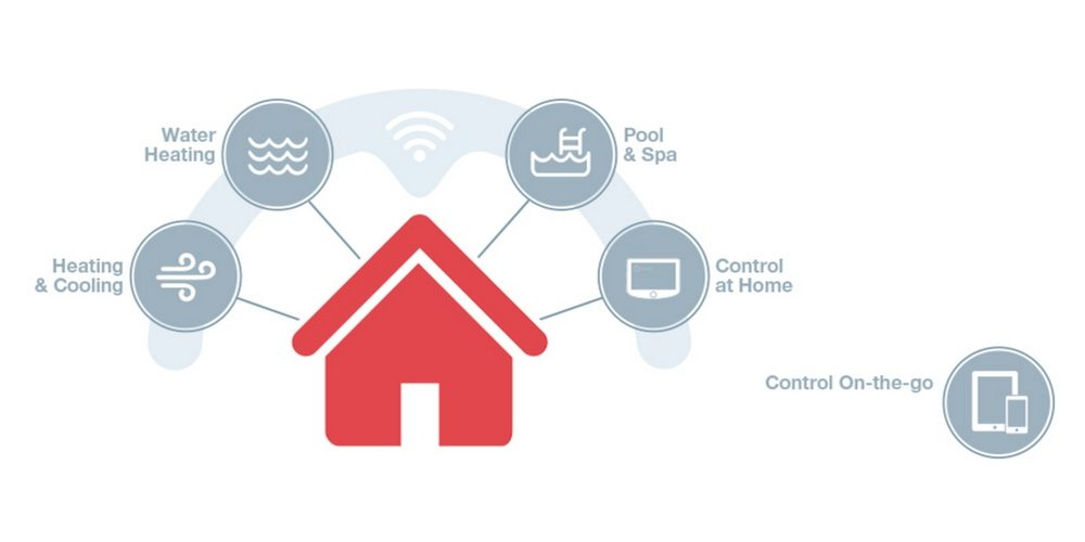 The Rheem EcoNet system makes a HVAC system smart as it works together.