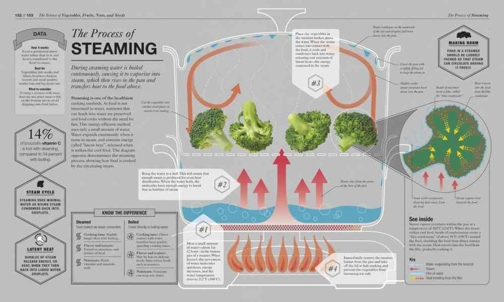 The Science of Cooking - Steaming