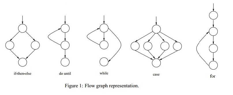 How to draw a Control flow graph & Cyclometric complexity