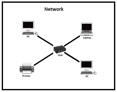 Computer Hub Diagram Food Hub Diagram Wiring Diagram ~ Odicis