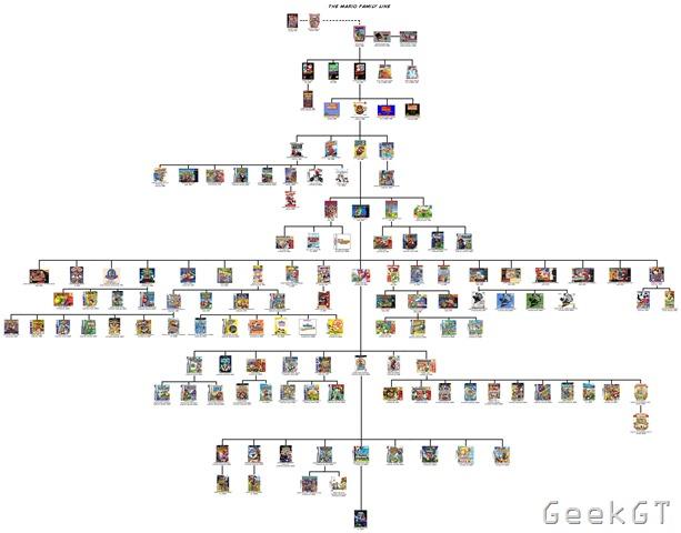Arbol genealogico de Mario Bros