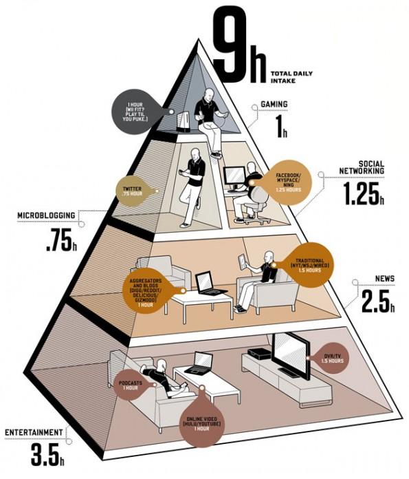La Dieta Diaria Digital