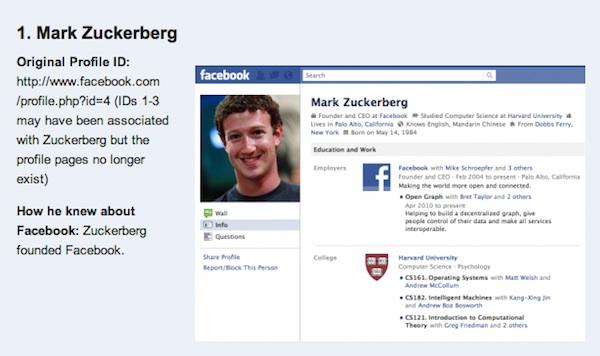 Los primeros 20 usuarios de Facebook