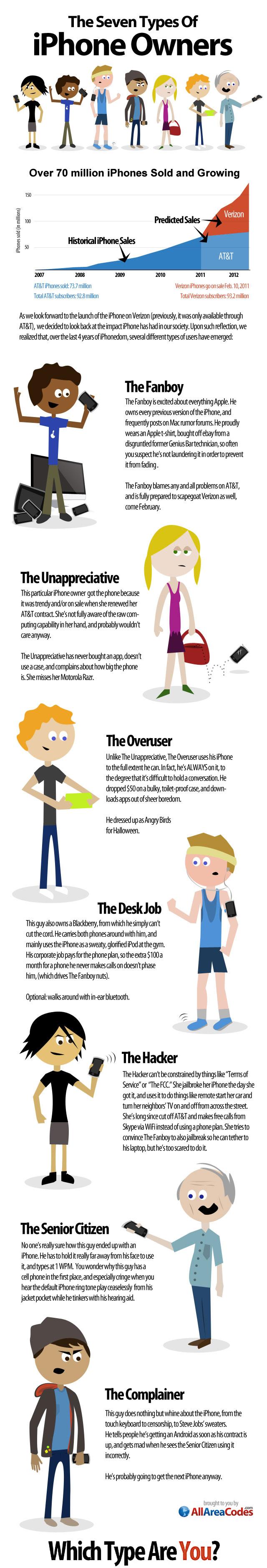 7 tipos de usuario de iPhone