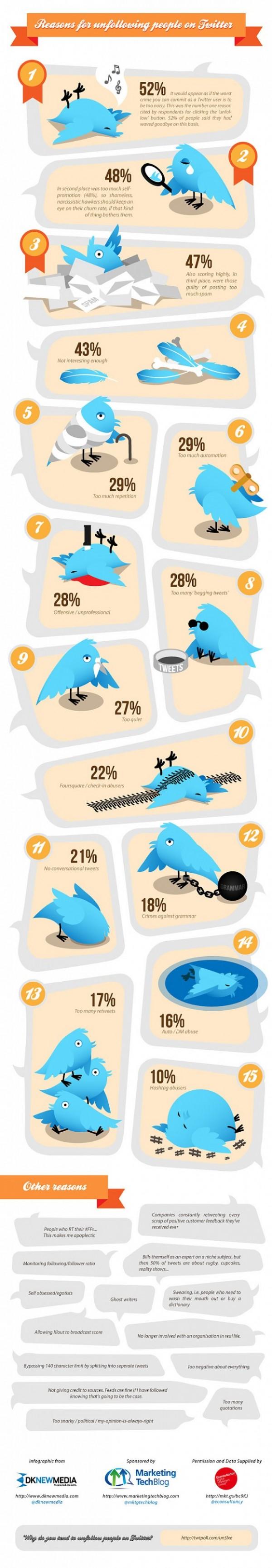 Razones por las cuales te dan Unfollow en Twitter