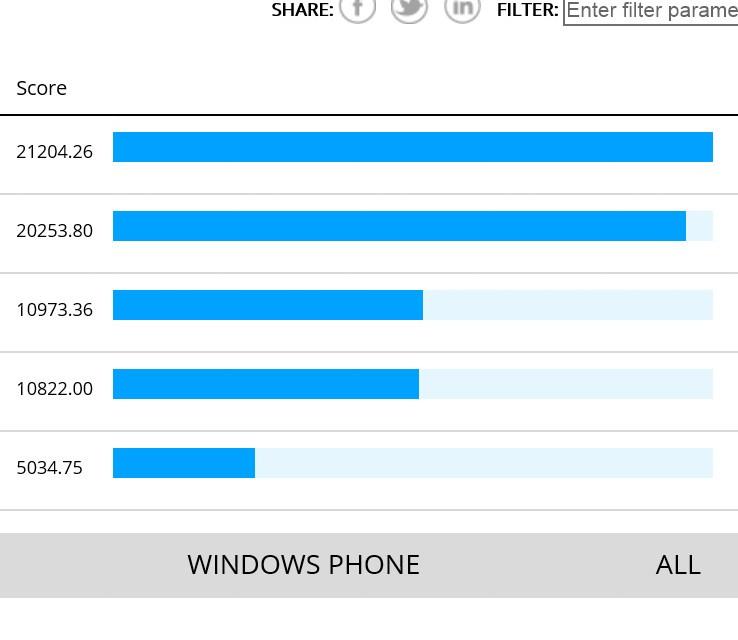 iPhone 6 GPU Benchmarks