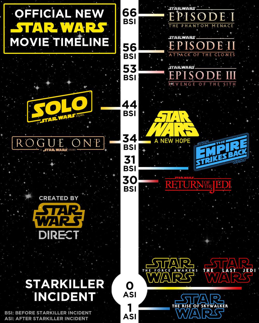 Star Wars Canon Timeline : canon, timeline, Timeline, Ireland