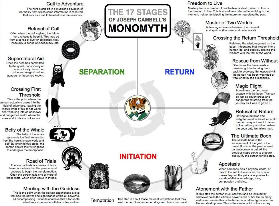Joseph Cambell's monomyth stages describe Last Jedi
