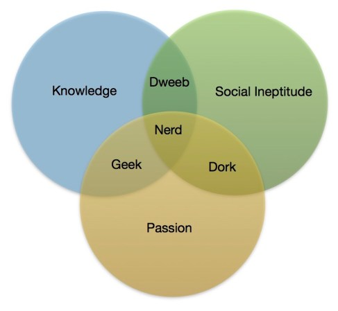 About Geek Mind Fusion