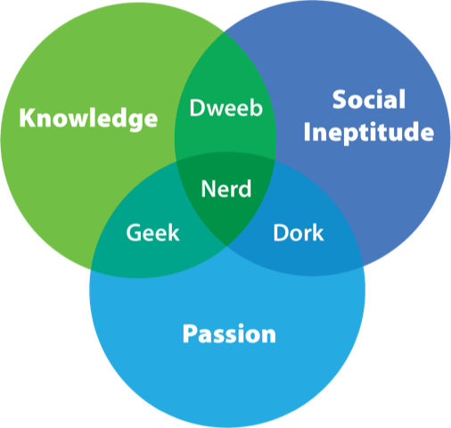 Geek Chart (Venn Diagram) Geeks and Nerds