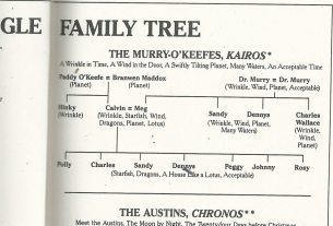 Family tree of the Murry-O'Keefe families