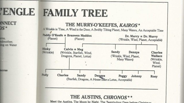 Family tree of the Murry-O'Keefe families