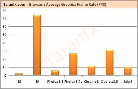 IE9 vs  Chrome vs  Firefox vs  Opera Performance