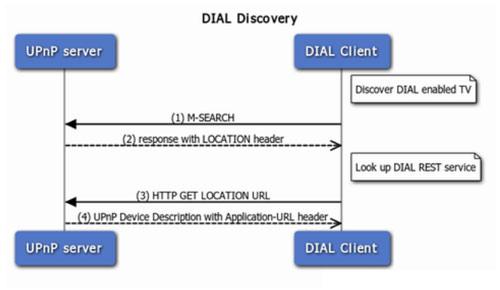 How Chromecast Works Chromecast Protocol Explained