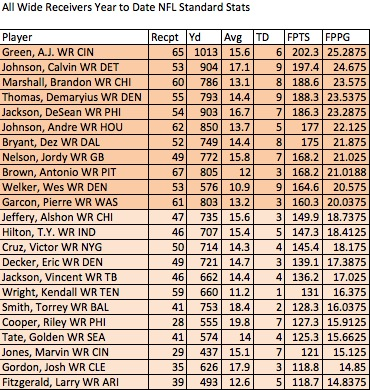 Wide Receiver scoring YTD