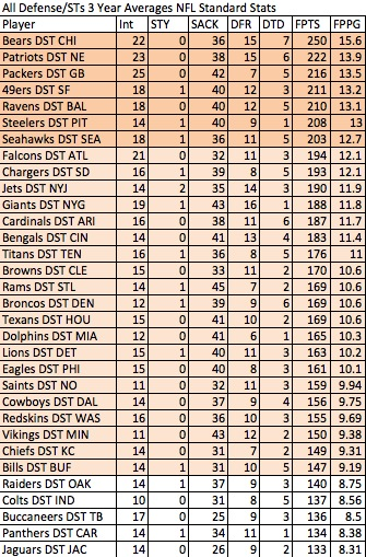 Defense/Special Teams scoring, last 3 years