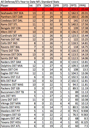 Defense/Special Teams scoring, YTD