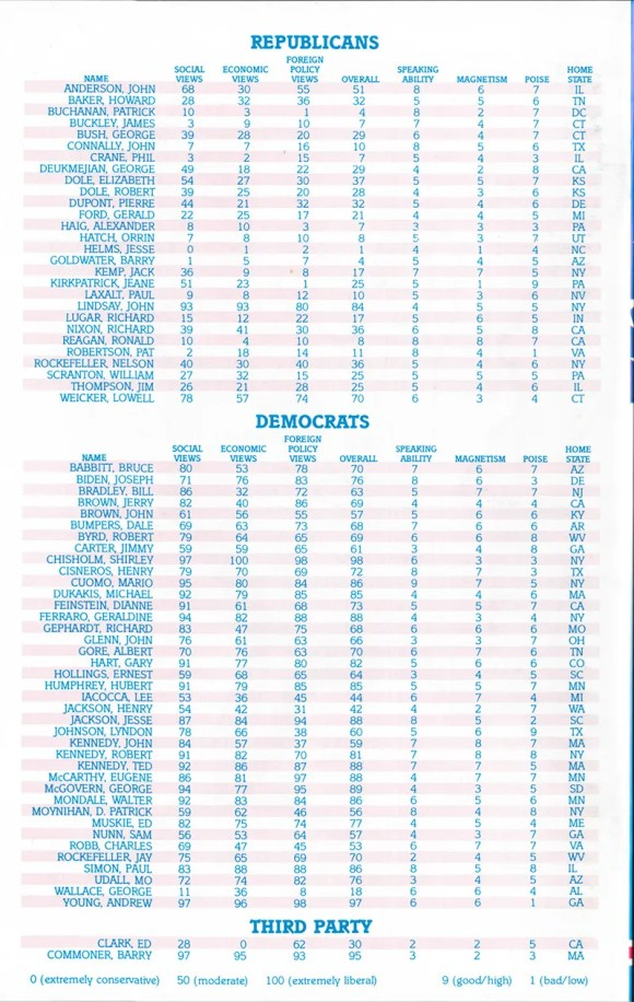 President Elect '88's list of pre-included candidates and their ratings.