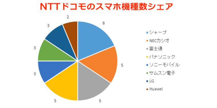 NTTドコモのシェア