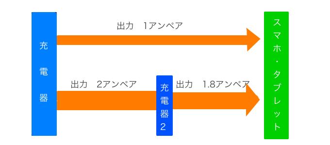 アンペア数による充電スピード
