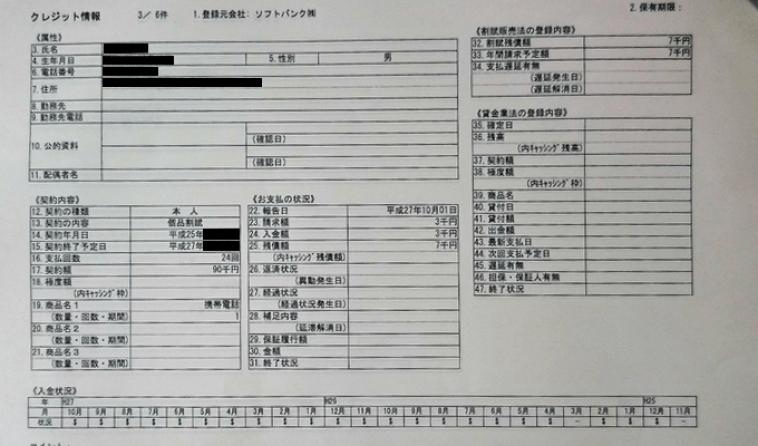 CICの個人信用情報データ