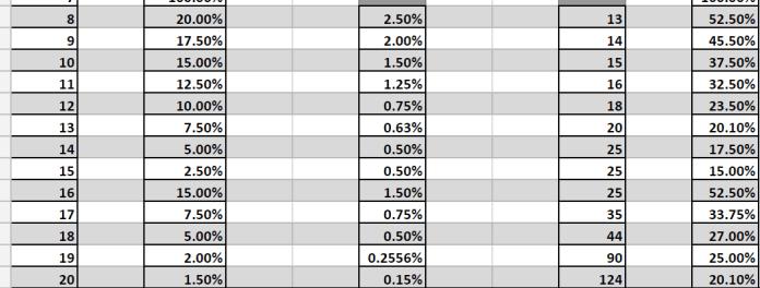 BDO Failstack Charts
