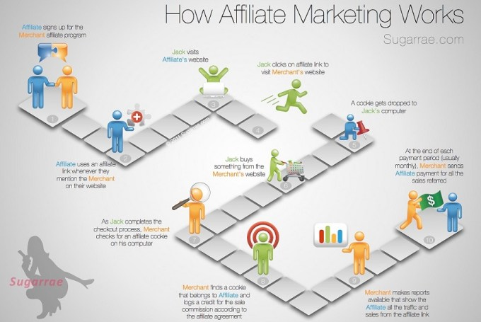 affiliate Make Money From Your Blog