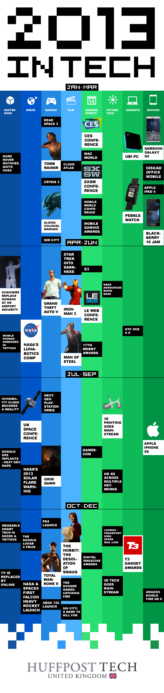Tech 2013 Calendar by Huffington Post