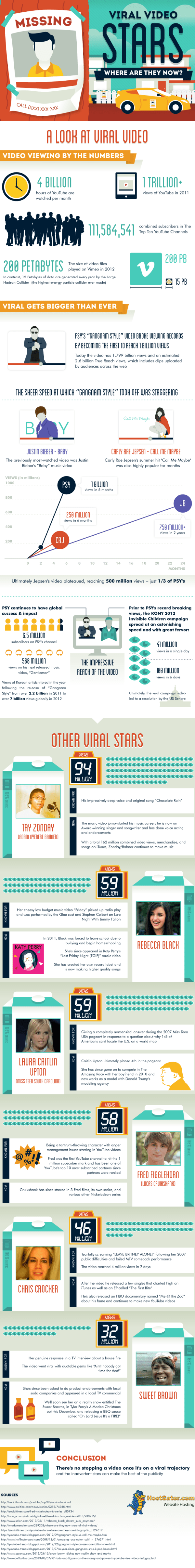 Viral-video-stars-where-are-they-now-infographic