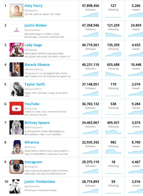 most-followed-Twitter-users