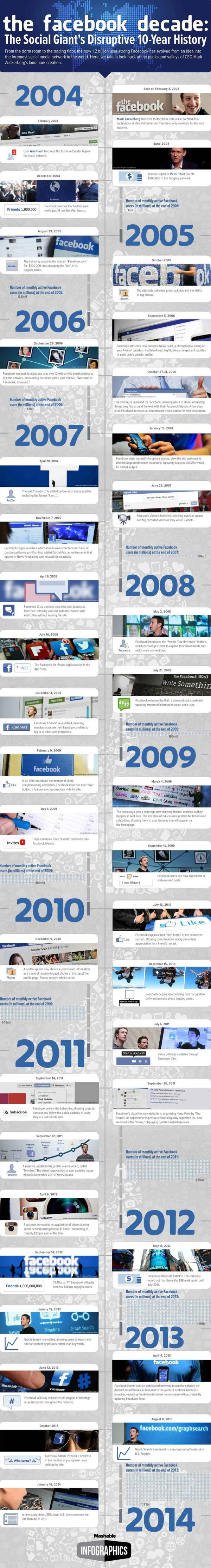 Facebook Turns 10 - A Decade in one Infograph