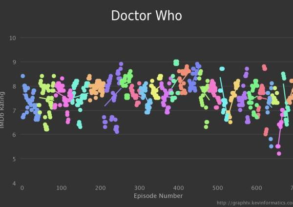 Doctor Who Graph
