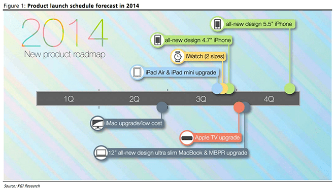 Apple Product Launch Schedule for 2014
