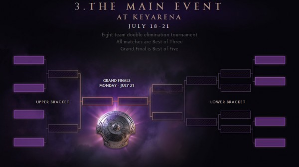 DOTA-2-Main-Event