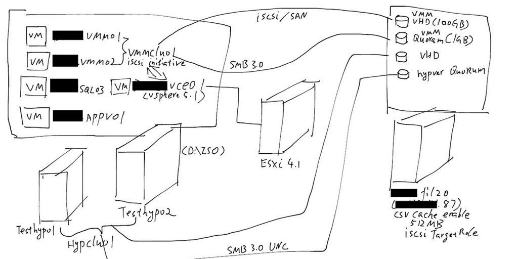 Build SCVMM 2012 SP1 Cluster on virtual Machine, Virtual