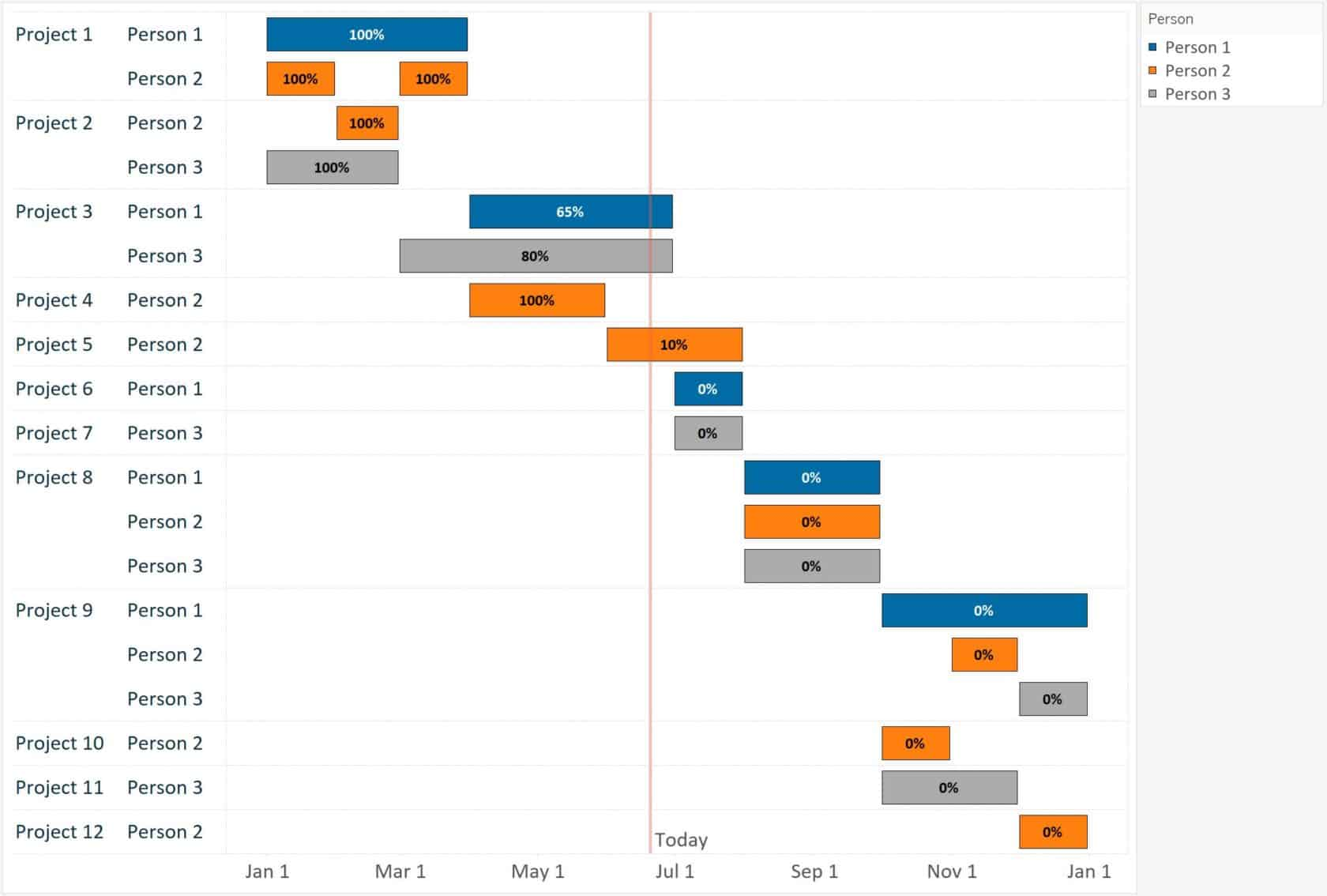 Gantt charts can be versatile tools for project management when used correctly. Three Ways To Make A Gantt Chart On Mac Geeksnipper