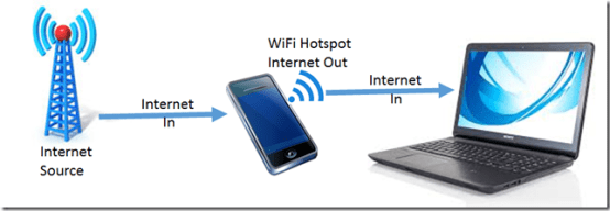 Cell phone as hotspot
