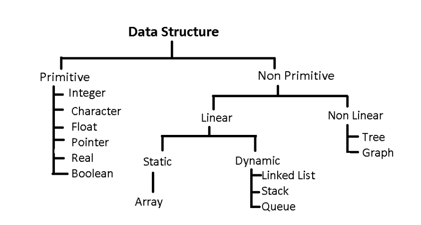 Classification of Data Structures in C