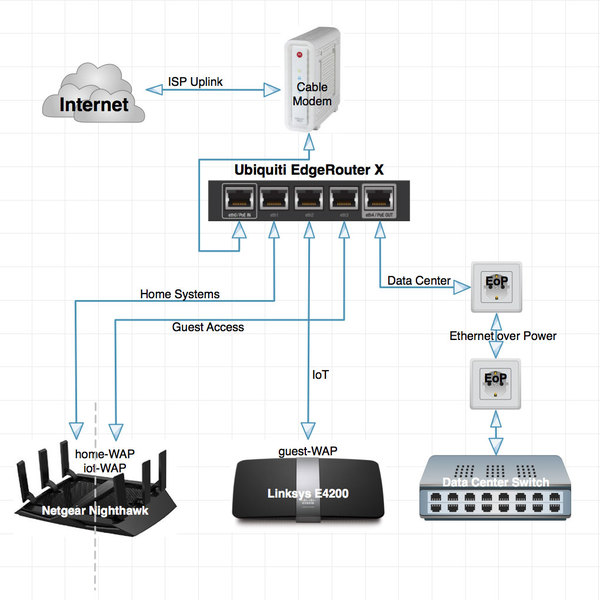 Home Wireless Network Design Astounding 3 Nightvale Co
