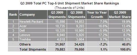 isupply report venta de ordenadores