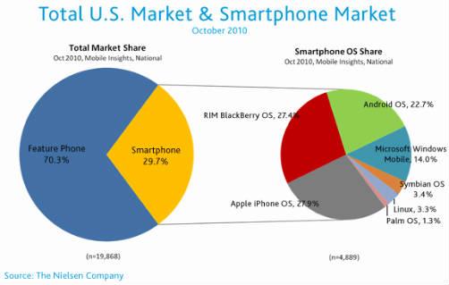Smartphones: Cuál es el sistema operativo más anhelado? 1