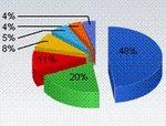Sigue declinando el uso de Internet Explorer 9