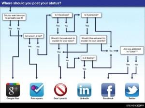 Diagrama de flujo que indica a que red social deberías de