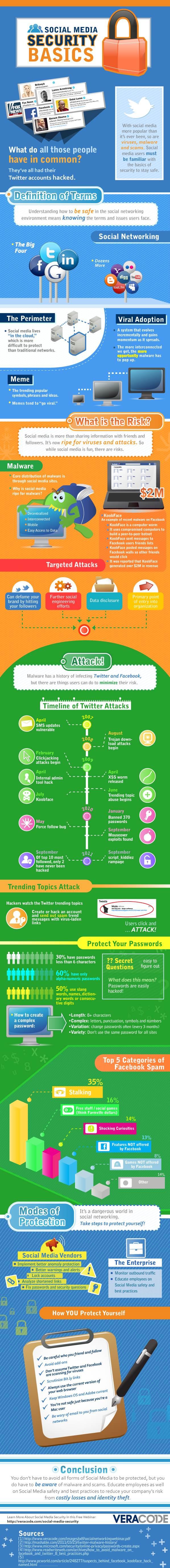 Seguridad básica en Social Media