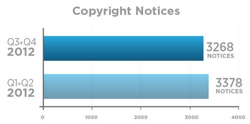 copyright-notices-twitter-transparency-report