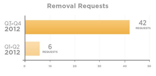 removal-requests-twitter-transparency-report