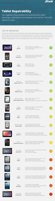tabla-reparabilidad-de-tabletas